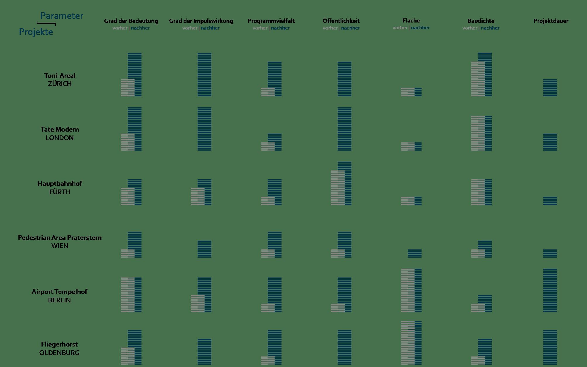 UrbanReset Städtebau Vergleich
