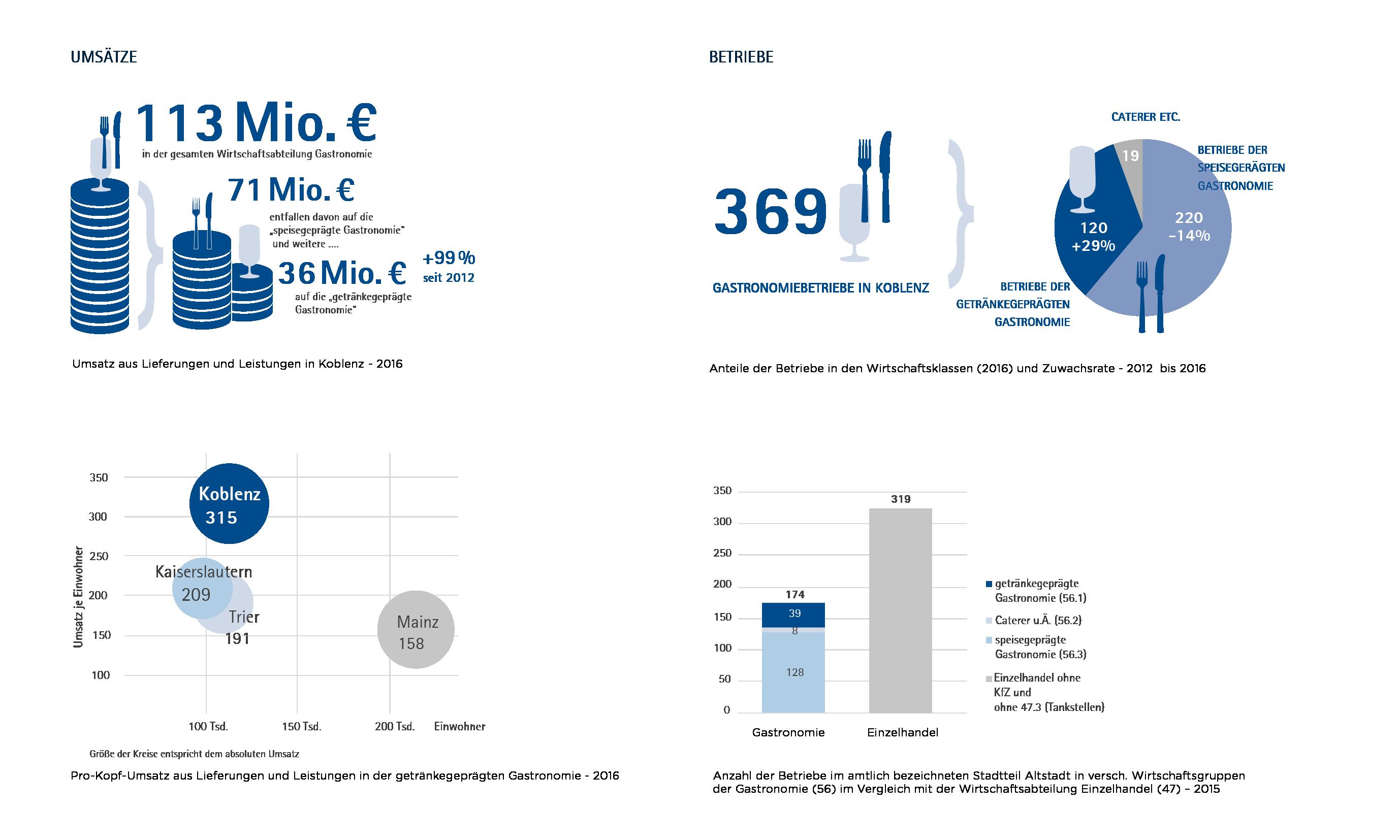 Auswertung statistischer Daten zu Umsätzen, Betrieben und Arbeitsmarkt