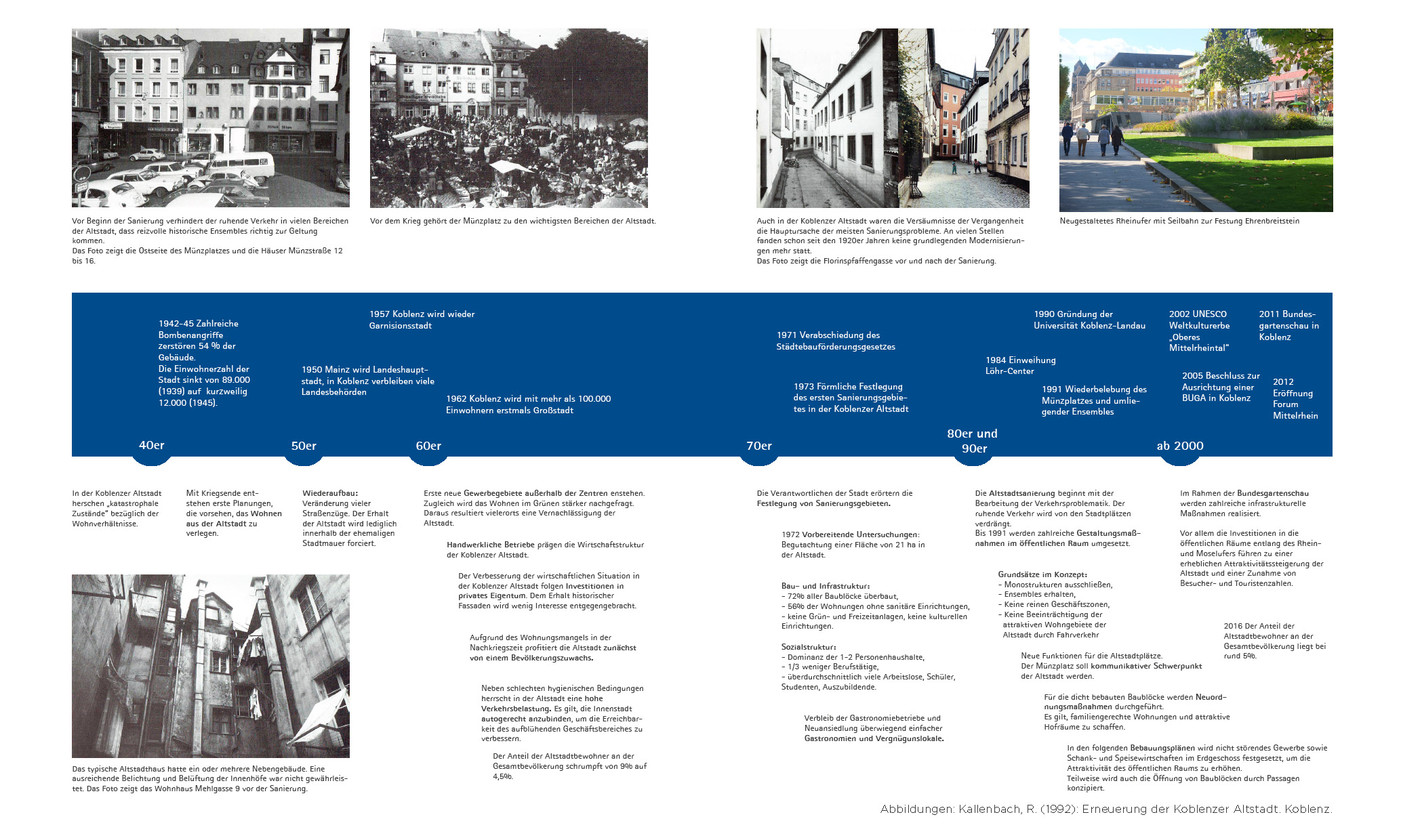Zeitstrahl zur Entwicklung der Koblenzer Altstadt