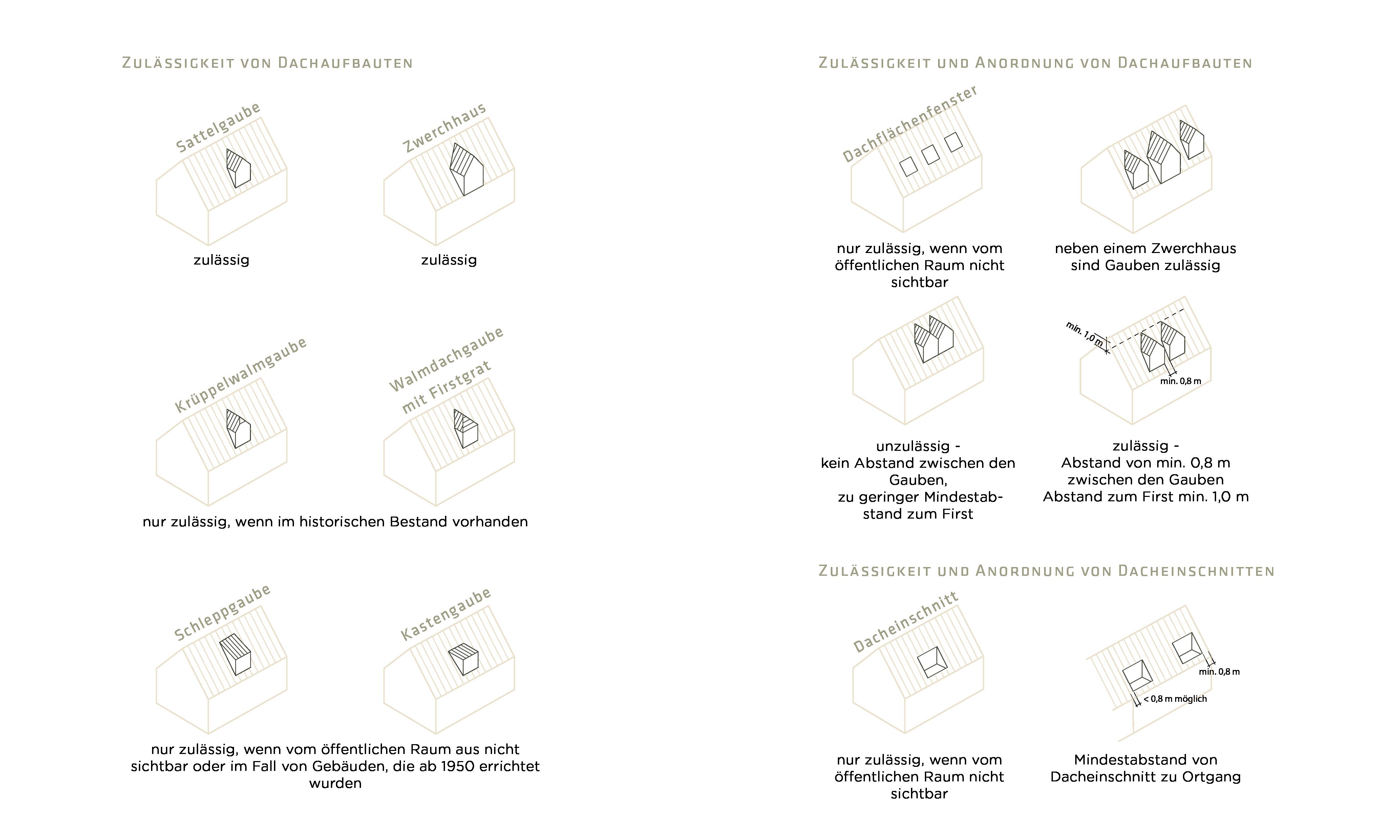 Winningen Gestaltungssatzung Dachaufbauten Zulässigkeit Anordnung