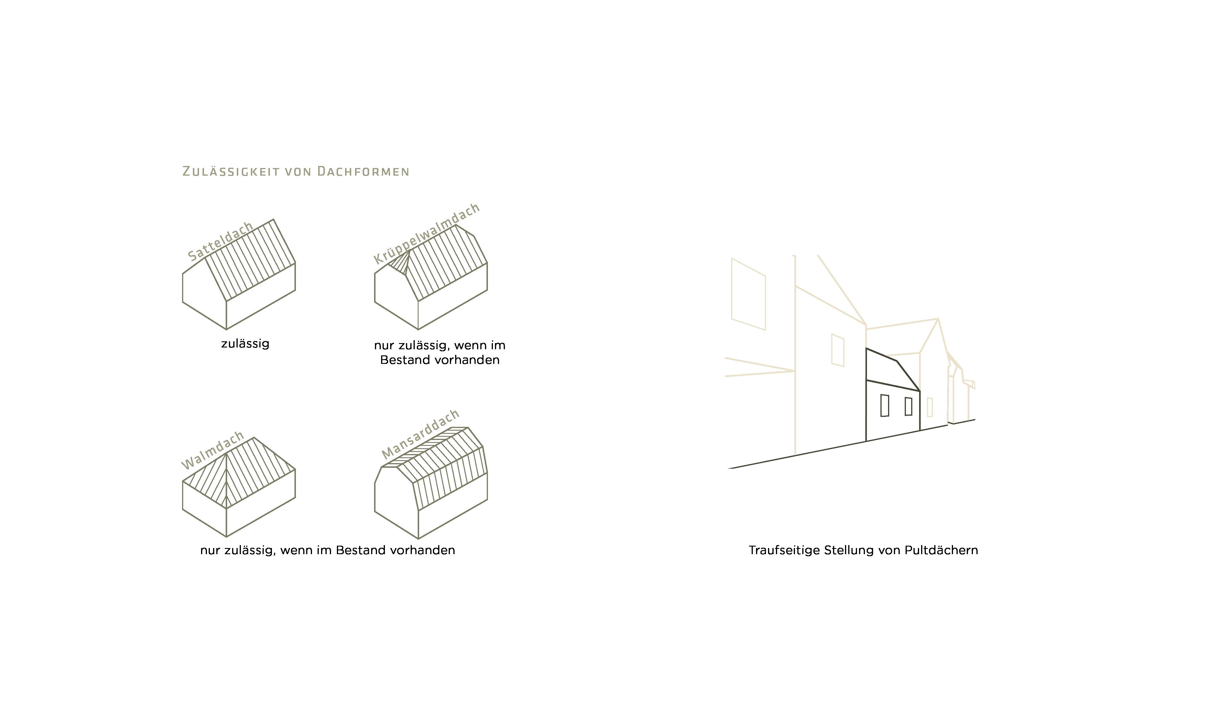 Winningen Gestaltungssatzung Dachformen Zulässigkeit
